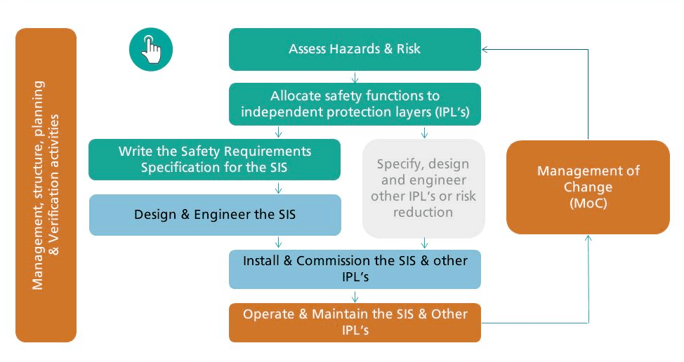 Safety life-cycle- adapted by eFunctionalSafety from IEC 61511