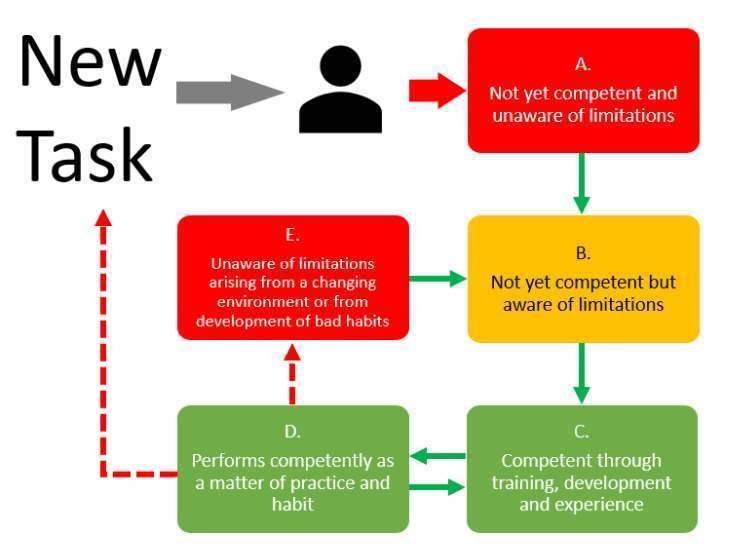 Competency by eFunctionalSafety - adapted from UK HSE guidance