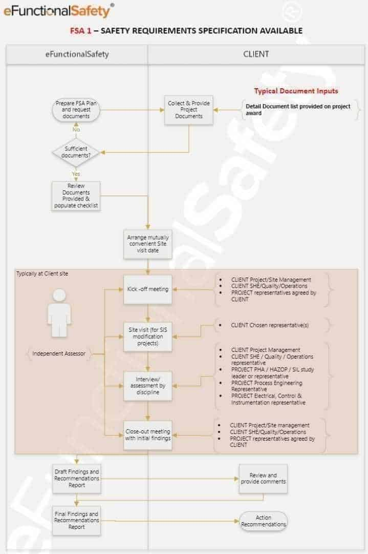 functional safety assessment typical workflow as proposed by eFunctionalSafety consulting services