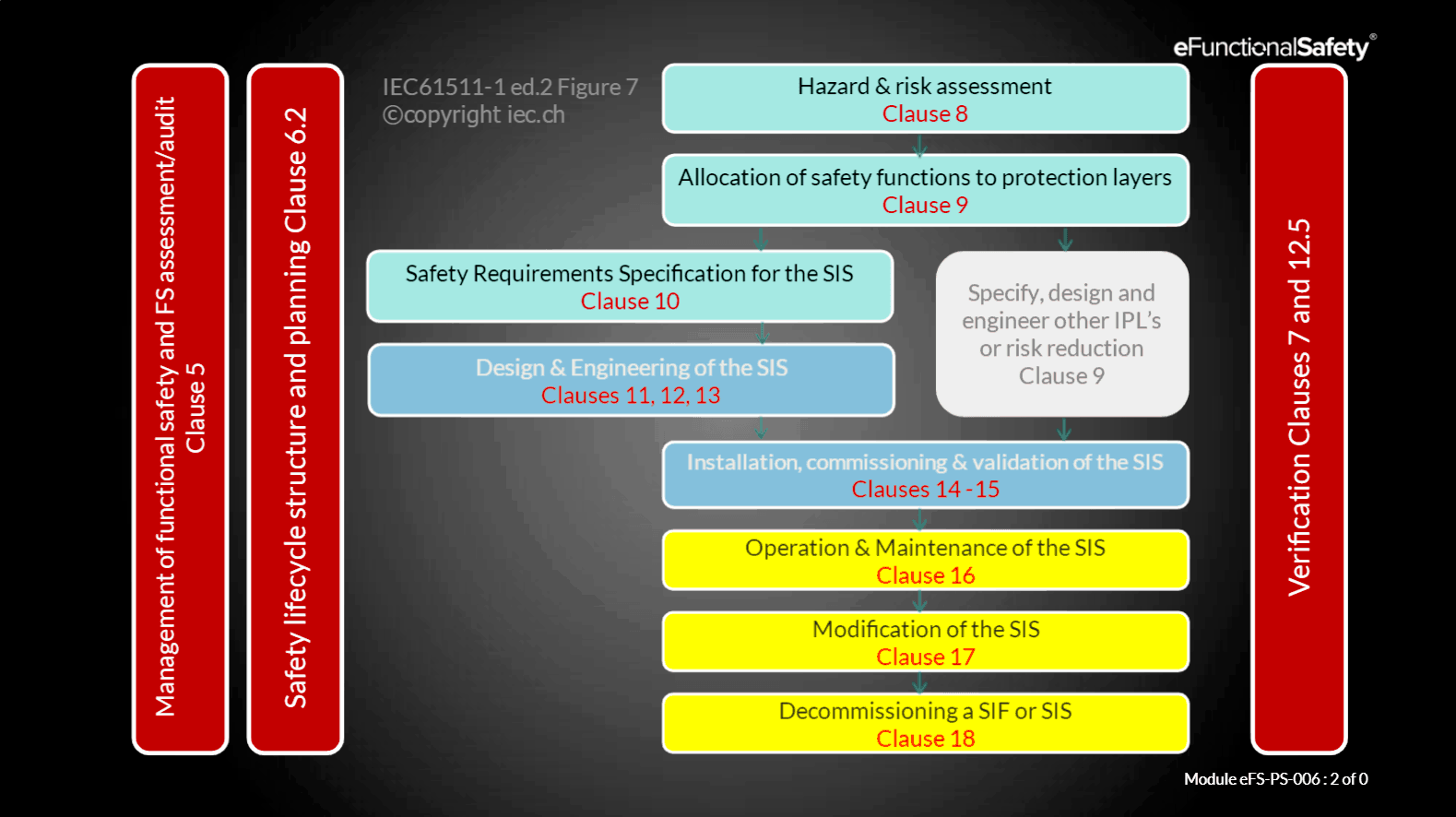 The IEC 61511 safety life-cycle for SIL rated SIS systems